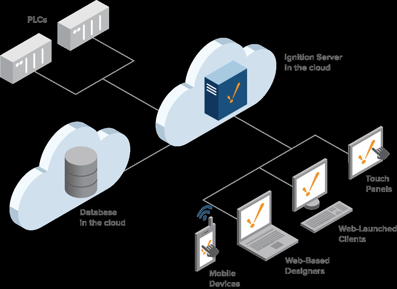 Cloud server điều bạn cần biết cho thuê cloud server giá hợp lý.