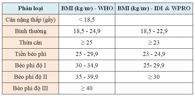 Bảng phân loại mức độ gầy - béo của một người dựa vào chỉ số BMI